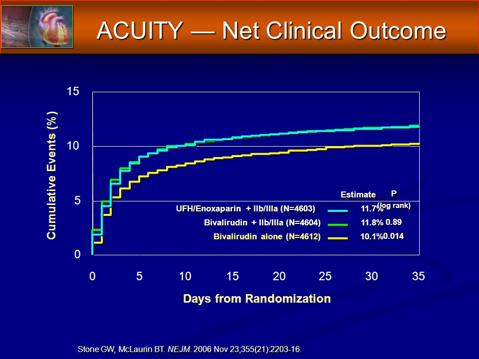 ACUITY Net Clinical Outcome Cumulative Events (%) Days from Randomization Estimate P (log rank) 11.7% UFH/Enoxaparin + IIb/IIIa (N=4603) Bivalirudin + IIb/IIIa (N=4604) % Bivalirudin alone (N=4612) % Stone GW, McLaurin BT.