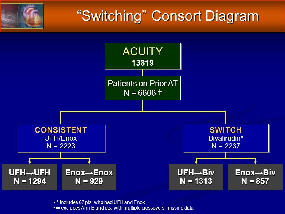 Switching Consort Diagram ACUITY ACUITY CONSISTENT CONSISTENT UFH/Enox N = 2223 SWITCH SWITCH Bivalirudin* N = 2237 UFHUFH N = 1294 EnoxEnox N = 929 UFHBiv N = 1313 EnoxBiv N = 857 Patients on Prior AT N = 6606 Patients on Prior AT N = 6606 * Includes 67 pts.