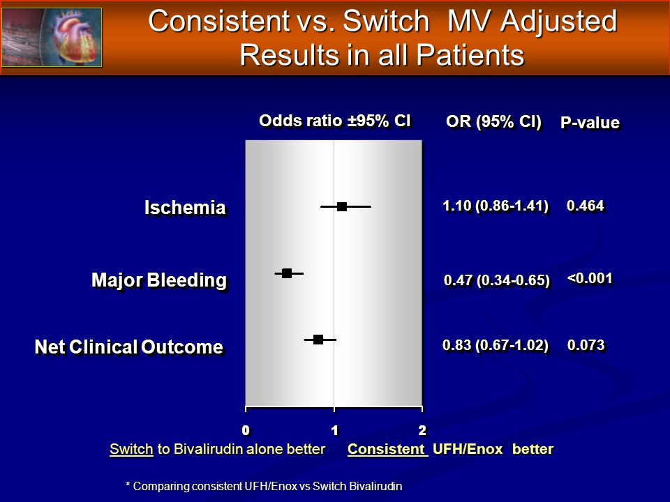 0.83 (0.67-1.02) OR (95% CI) Odds ratio ±95% CI Switch to Bivalirudin alone better Consistent UFH/Enox better Major Bleeding IschemiaIschemia Net Clinical Outcome 1.10 (0.86-1.41) 0.47 (0.34-0.65) P-valueP-value 0.0730.073 0.4640.464 <0.001<0.001 * Comparing consistent UFH/Enox vs Switch Bivalirudin Consistent vs.