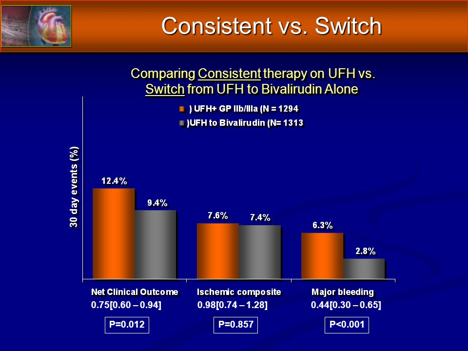 Comparing Consistent therapy on UFH vs. Comparing Consistent therapy on UFH vs.