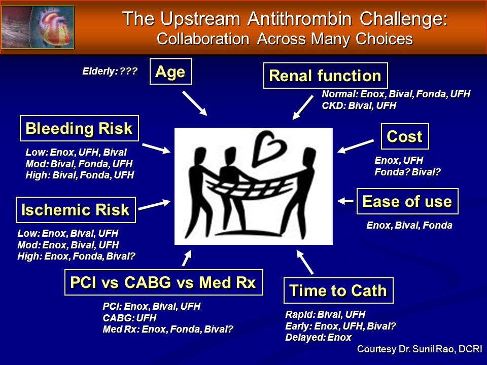 The Upstream Antithrombin Challenge: Collaboration Across Many Choices Bleeding Risk Ischemic Risk Renal function AgeAge Time to Cath CostCost Ease of use PCI vs CABG vs Med Rx Low: Enox, Bival, UFH Mod: Enox, Bival, UFH High: Enox, Fonda, Bival.