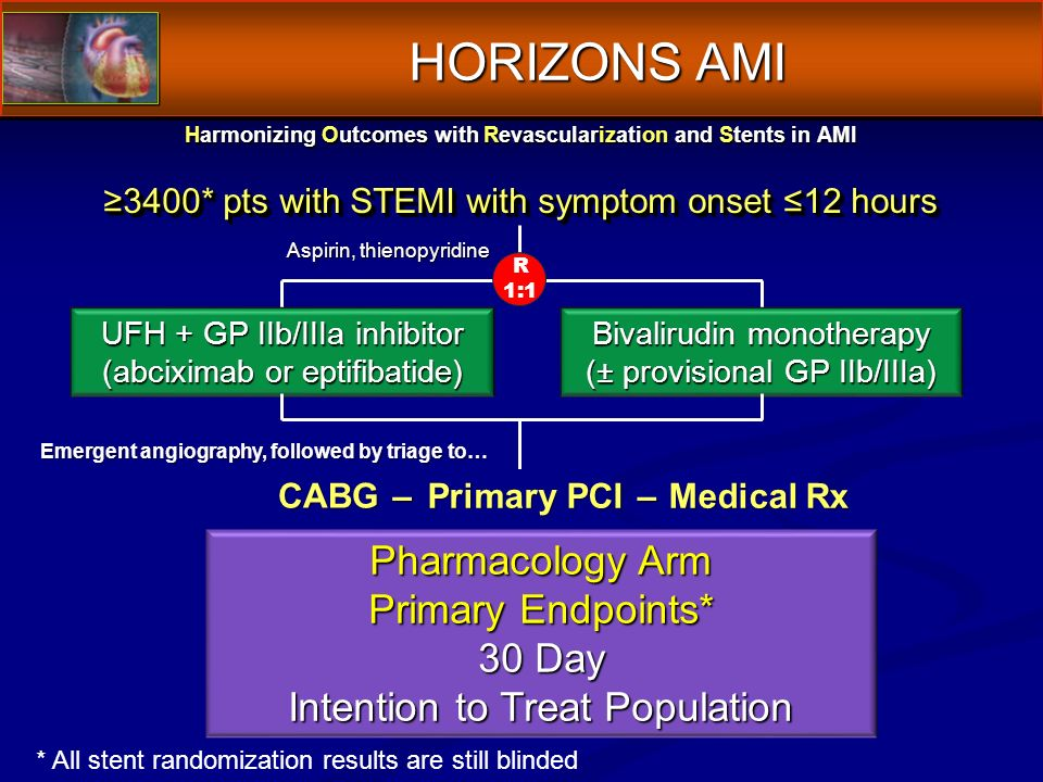 Harmonizing Outcomes with Revascularization and Stents in AMI 3400* pts with STEMI with symptom onset 12 hours UFH + GP IIb/IIIa inhibitor (abciximab or eptifibatide) Bivalirudin monotherapy (± provisional GP IIb/IIIa) Aspirin, thienopyridine R 1:1 Pharmacology Arm Primary Endpoints* 30 Day Intention to Treat Population * All stent randomization results are still blinded HORIZONS AMI Emergent angiography, followed by triage to… Primary PCI CABG– Medical Rx –