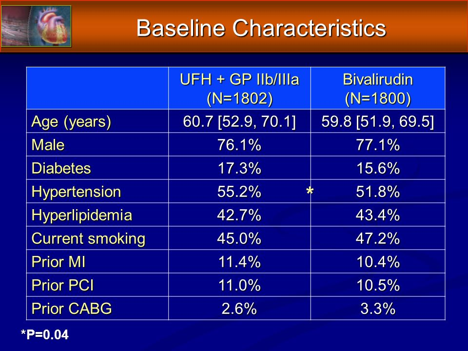 Baseline Characteristics UFH + GP IIb/IIIa (N=1802)Bivalirudin(N=1800) Age (years) 60.7 [52.9, 70.1] 59.8 [51.9, 69.5] Male76.1%77.1% Diabetes17.3%15.6% Hypertension55.2%51.8% Hyperlipidemia42.7%43.4% Current smoking 45.0%47.2% Prior MI 11.4%10.4% Prior PCI 11.0%10.5% Prior CABG 2.6%3.3% *P=0.04 *