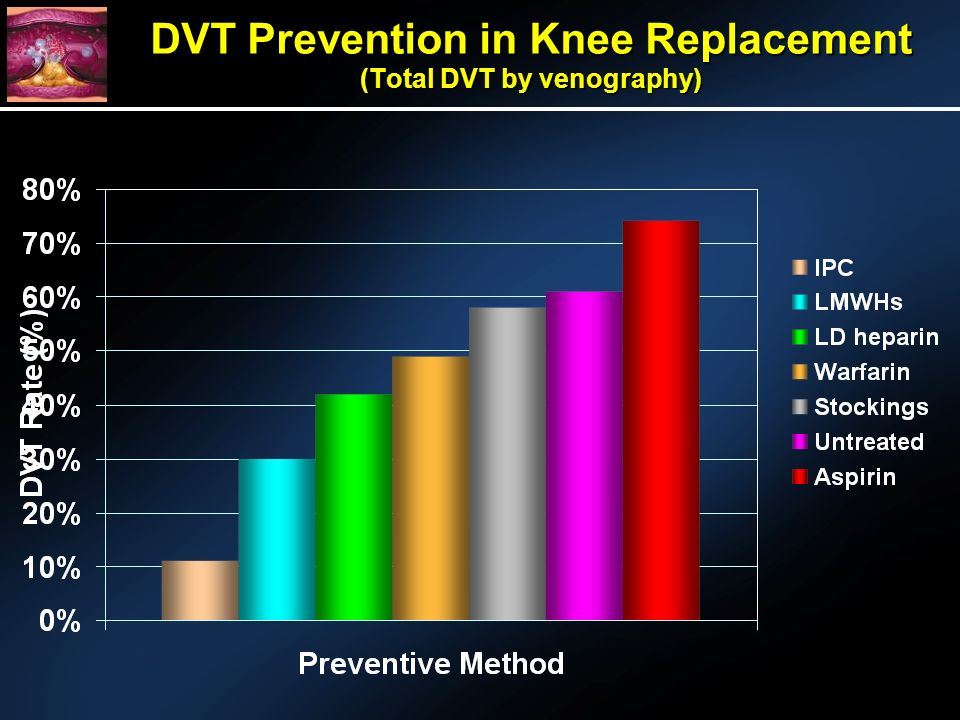 DVT Prevention in Knee Replacement (Total DVT by venography)