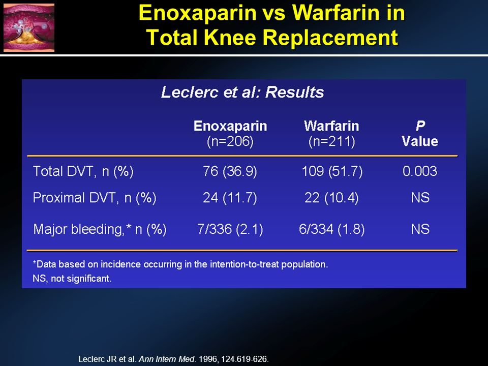 Enoxaparin vs Warfarin in Total Knee Replacement Leclerc JR et al.