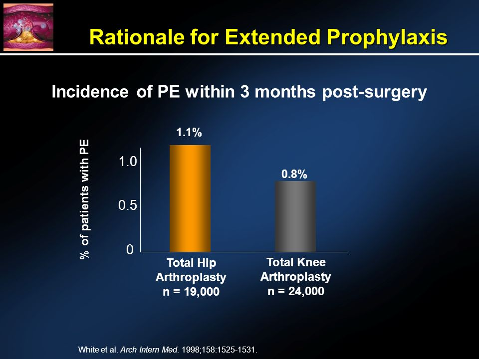 Rationale for Extended Prophylaxis White et al. Arch Intern Med.