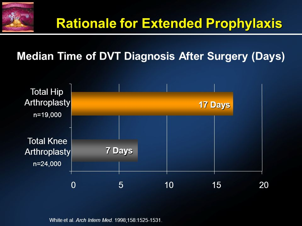 Total Knee Arthroplasty Total Hip Arthroplasty Median Time of DVT Diagnosis After Surgery (Days) Days 7 Days n=19,000 n=24,000 Rationale for Extended Prophylaxis White et al.