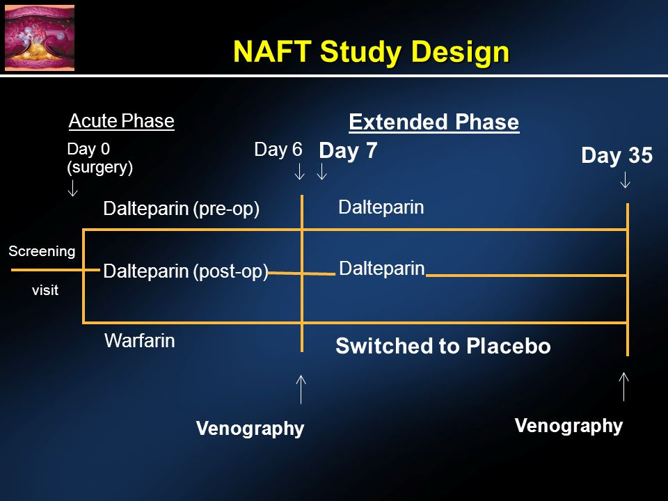 NAFT Study Design visit Screening Day 35 Dalteparin (post-op) Dalteparin Dalteparin (pre-op) Dalteparin Warfarin Venography Switched to Placebo Acute Phase Extended Phase Day 0 (surgery) Day 6 Day 7 Venography