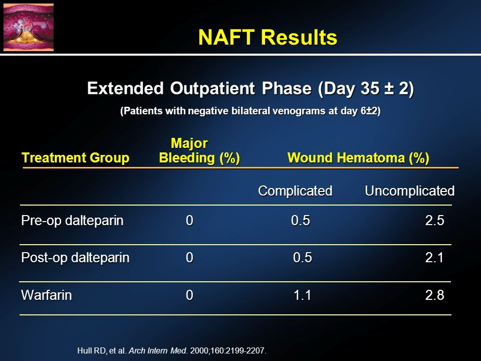 Major Treatment Group Bleeding (%) Wound Hematoma (%) Complicated Uncomplicated Complicated Uncomplicated Pre-op dalteparin Post-op dalteparin Warfarin NAFT Results Extended Outpatient Phase (Day 35 ± 2) (Patients with negative bilateral venograms at day 6±2) Hull RD, et al.