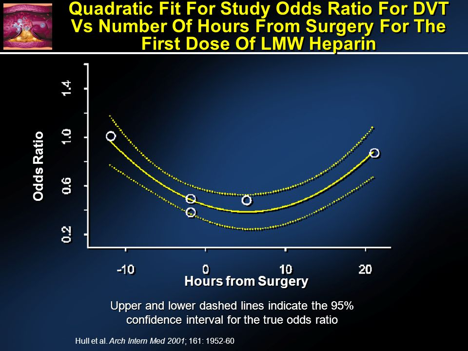 Quadratic Fit For Study Odds Ratio For DVT Vs Number Of Hours From Surgery For The First Dose Of LMW Heparin Upper and lower dashed lines indicate the 95% confidence interval for the true odds ratio Hours from Surgery Odds Ratio Hull et al.