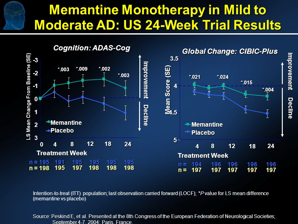 Decline Memantine Monotherapy in Mild to Moderate AD: US 24-Week Trial Results Source: Peskind E, et al.