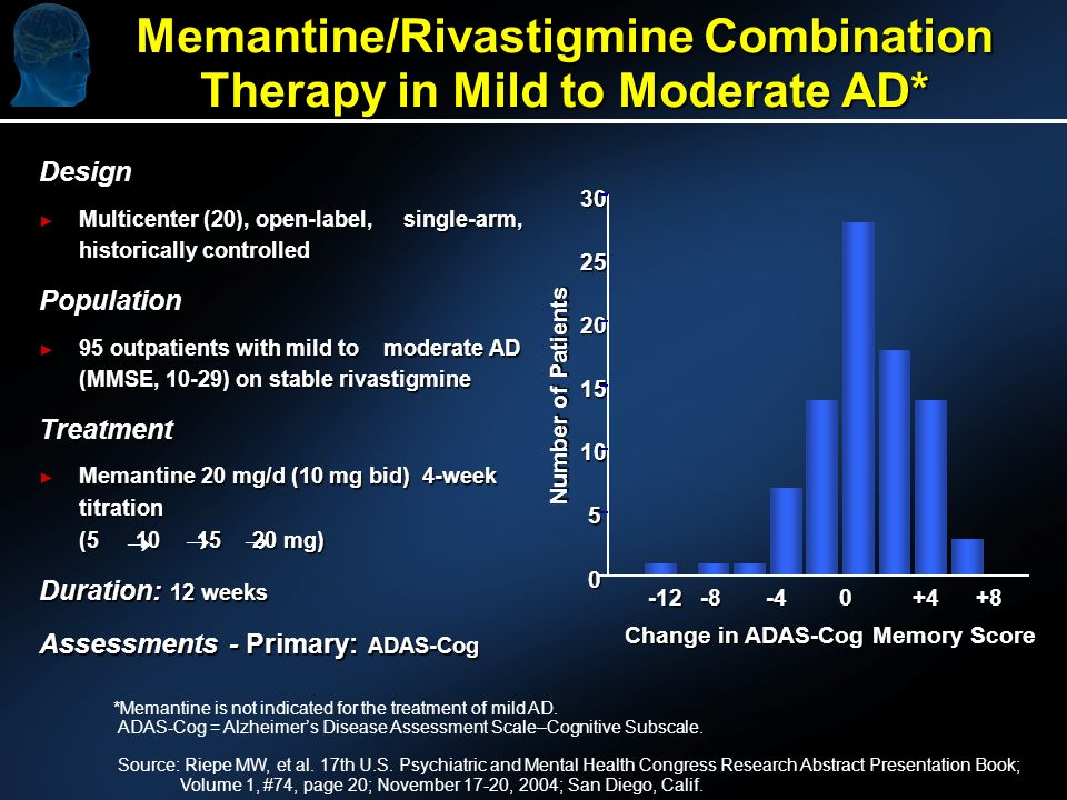 Memantine/Rivastigmine Combination Therapy in Mild to Moderate AD* Design Multicenter (20), open-label, single-arm, historically controlled Multicenter (20), open-label, single-arm, historically controlledPopulation 95 outpatients with mild to moderate AD (MMSE, 10-29) on stable rivastigmine 95 outpatients with mild to moderate AD (MMSE, 10-29) on stable rivastigmineTreatment Memantine 20 mg/d (10 mg bid) 4-week titration (5 10 15 20 mg) Memantine 20 mg/d (10 mg bid) 4-week titration (5 10 15 20 mg) Duration: 12 weeks Assessments - Primary: ADAS-Cog *Memantine is not indicated for the treatment of mild AD.