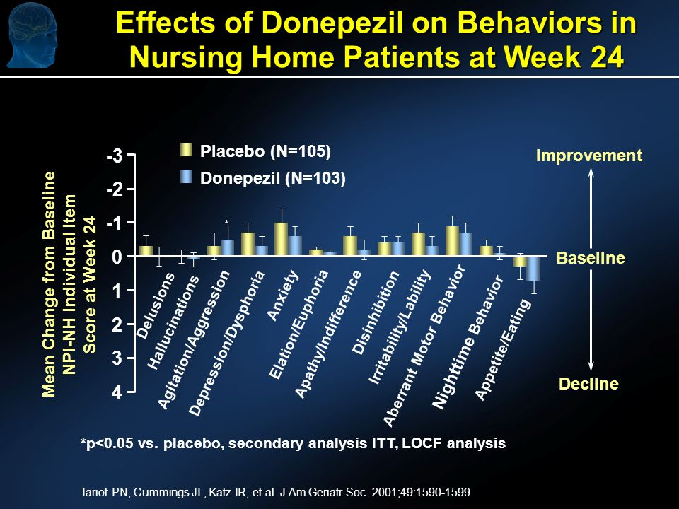 Effects of Donepezil on Behaviors in Nursing Home Patients at Week 24 Improvement Placebo (N=105) Donepezil (N=103) Mean Change from Baseline NPI-NH Individual Item Score at Week 24 Delusions Hallucinations Agitation/Aggression Depression/Dysphoria Anxiety Elation/Euphoria Apathy/Indifference Disinhibition Irritability/Lability Aberrant Motor Behavior Nighttime Behavior Appetite/Eating * Baseline Decline -3 -2 0 1 2 3 4 *p<0.05 vs.