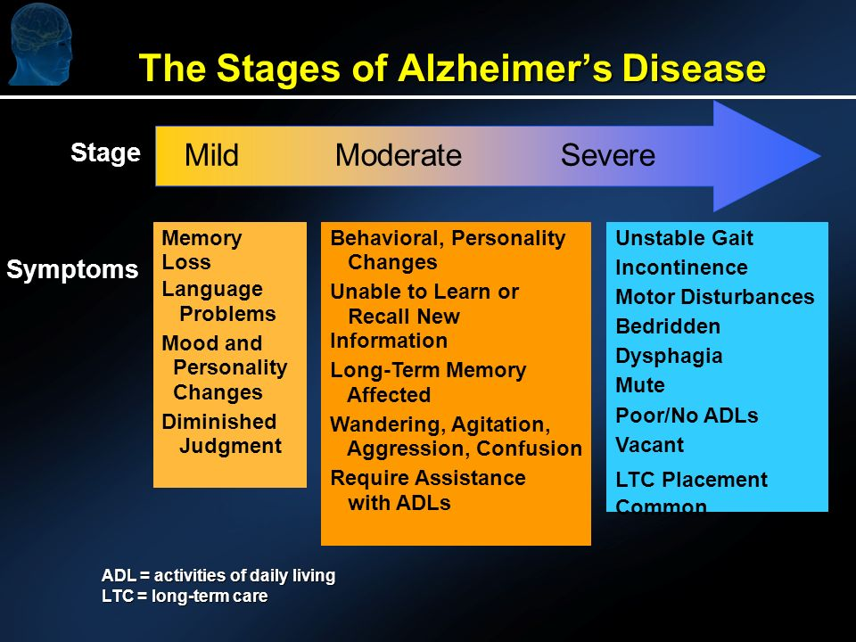 The Stages of Alzheimers Disease Mild Moderate Severe Memory Loss Language Problems Mood and Personality Changes Diminished Judgment Behavioral, Personality Changes Unable to Learn or Recall New Information Long-Term Memory Affected Wandering, Agitation, Aggression, Confusion Require Assistance with ADLs Unstable Gait Incontinence Motor Disturbances Bedridden Dysphagia Mute Poor/No ADLs Vacant LTC Placement Common Stage Symptoms ADL = activities of daily living LTC = long-term care