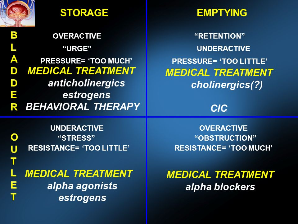 OVERACTIVE UNDERACTIVE OVERACTIVE URGE RETENTION STRESSOBSTRUCTION PRESSURE= TOO MUCH PRESSURE= TOO LITTLE RESISTANCE= TOO LITTLERESISTANCE= TOO MUCH MEDICAL TREATMENT anticholinergics estrogens BEHAVIORAL THERAPY MEDICAL TREATMENT cholinergics( ) CIC MEDICAL TREATMENT alpha agonists estrogens MEDICAL TREATMENT alpha blockers STORAGEEMPTYING BLADDERBLADDER OUTLETOUTLET