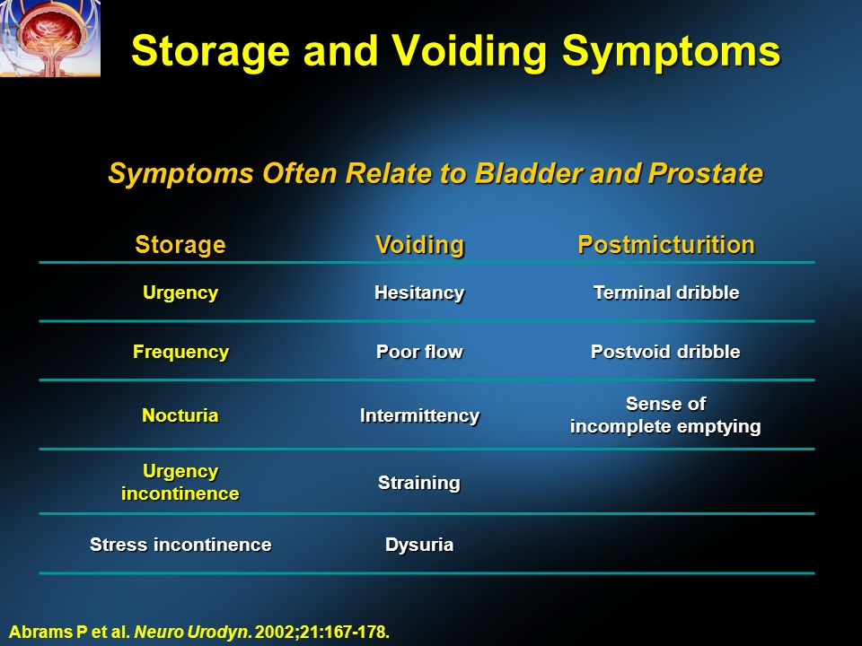 Storage and Voiding Symptoms StorageVoidingPostmicturition UrgencyHesitancy Terminal dribble Frequency Poor flow Postvoid dribble NocturiaIntermittency Sense of incomplete emptying Urgency incontinence Straining Stress incontinence Dysuria Abrams P et al.