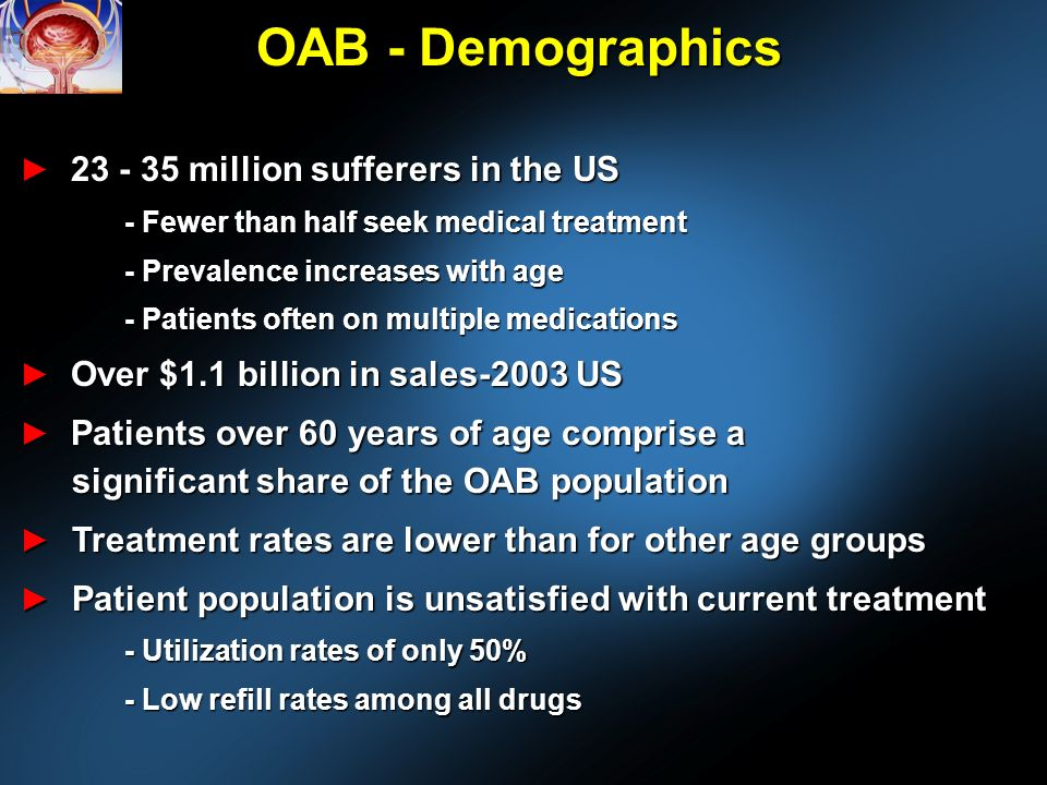 OAB - Demographics million sufferers in the US million sufferers in the US - Fewer than half seek medical treatment - Prevalence increases with age - Patients often on multiple medications Over $1.1 billion in sales-2003 US Over $1.1 billion in sales-2003 US Patients over 60 years of age comprise a significant share of the OAB population Patients over 60 years of age comprise a significant share of the OAB population Treatment rates are lower than for other age groups Treatment rates are lower than for other age groups Patient population is unsatisfied with current treatment Patient population is unsatisfied with current treatment - Utilization rates of only 50% - Low refill rates among all drugs