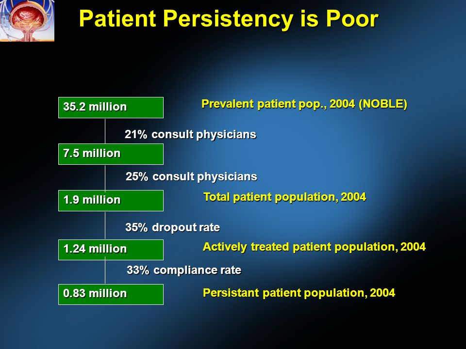 Patient Persistency is Poor 35.2 million Prevalent patient pop., 2004 (NOBLE) 7.5 million 21% consult physicians 1.9 million Total patient population, million 35% dropout rate 25% consult physicians Actively treated patient population, million 33% compliance rate Persistant patient population, 2004
