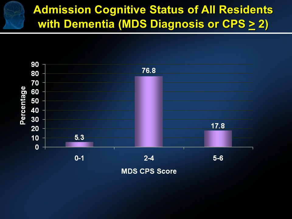 Admission Cognitive Status of All Residents with Dementia (MDS Diagnosis or CPS > 2)