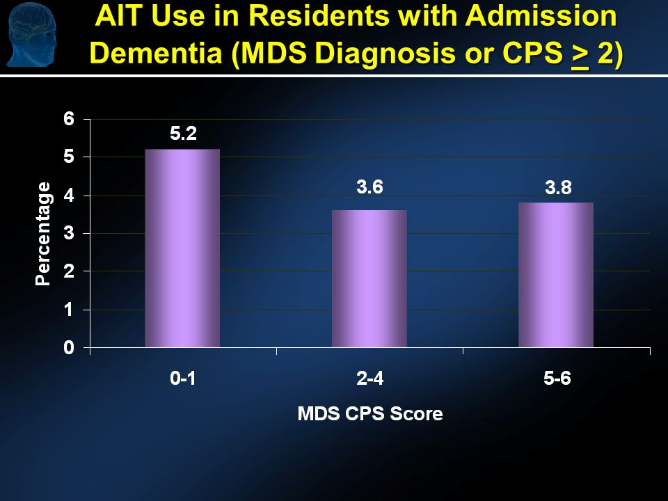 AIT Use in Residents with Admission Dementia (MDS Diagnosis or CPS > 2)