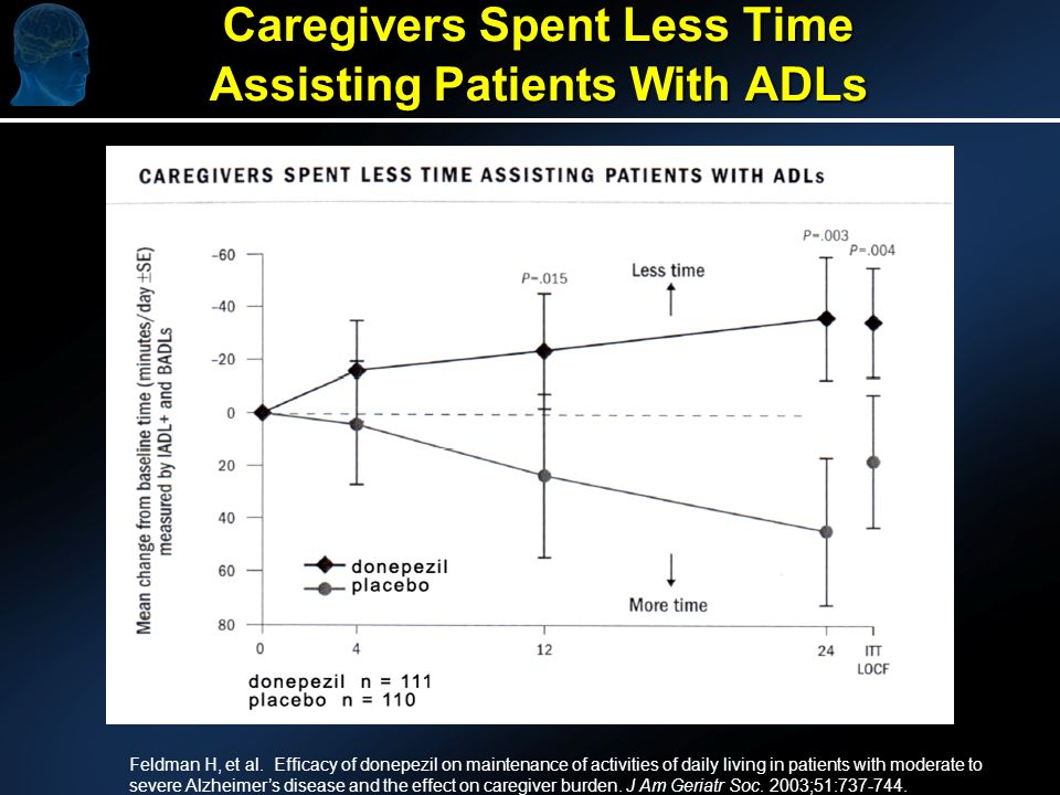 Caregivers Spent Less Time Assisting Patients With ADLs Feldman H, et al.