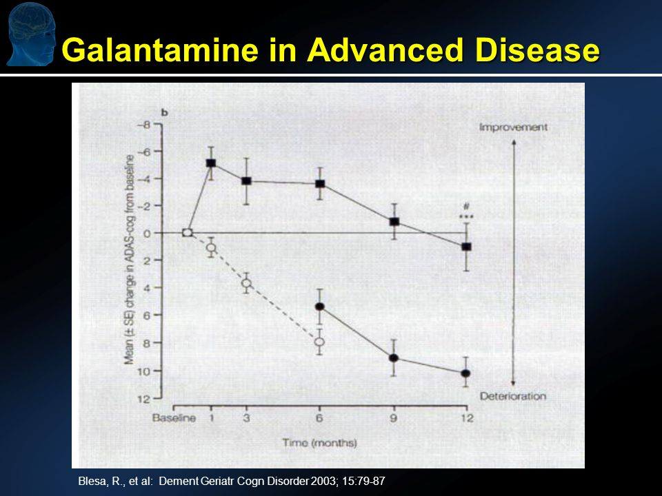 Galantamine in Advanced Disease Blesa, R., et al: Dement Geriatr Cogn Disorder 2003; 15:79-87