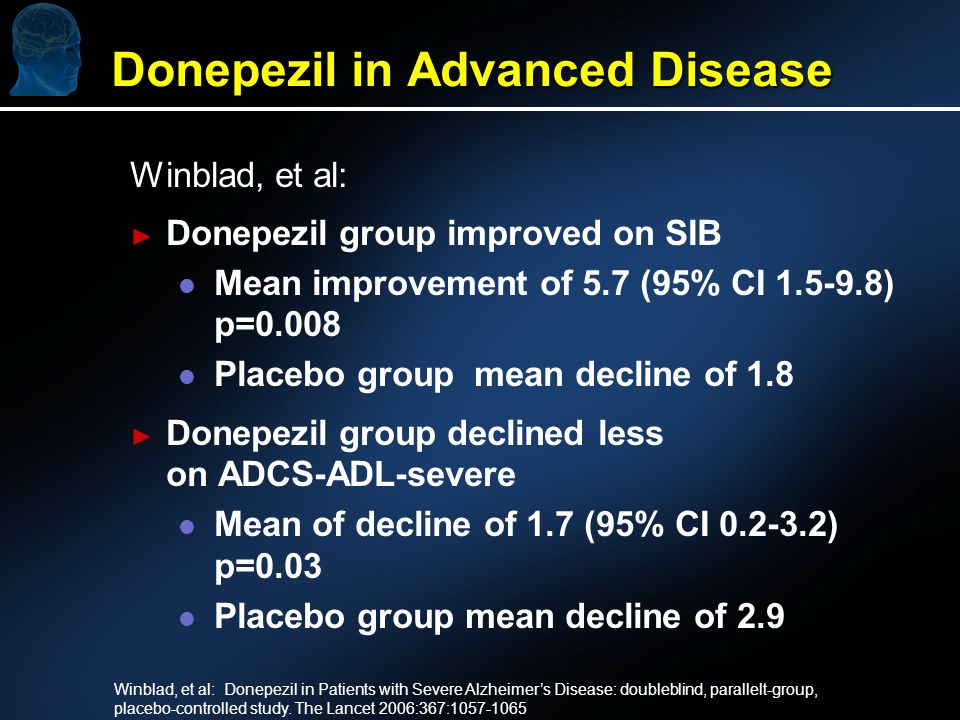 Winblad, et al: Donepezil group improved on SIB l l Mean improvement of 5.7 (95% CI ) p=0.008 l l Placebo group mean decline of 1.8 Donepezil group declined less on ADCS-ADL-severe l l Mean of decline of 1.7 (95% CI ) p=0.03 l l Placebo group mean decline of 2.9 Winblad, et al: Donepezil in Patients with Severe Alzheimers Disease: doubleblind, parallelt-group, placebo-controlled study.
