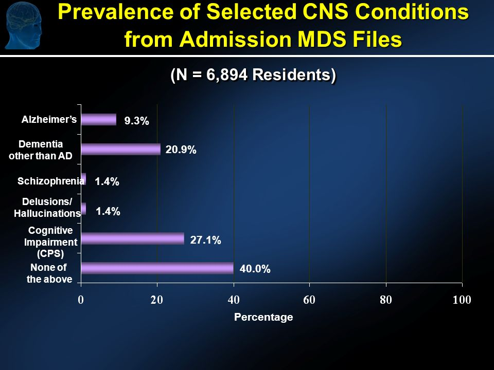 Prevalence of Selected CNS Conditions from Admission MDS Files Percentage Alzheimers Dementia other than AD Schizophrenia Delusions/ Hallucinations Cognitive Impairment (CPS) None of the above 9.3% 20.9% 1.4% 27.1% 40.0% (N = 6,894 Residents)