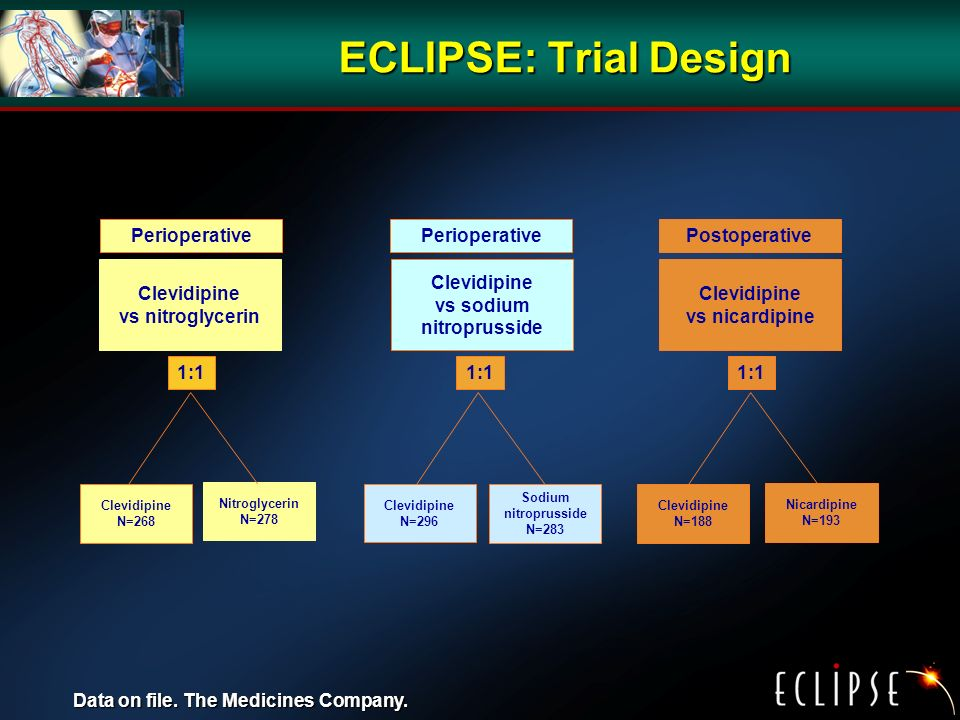 ECLIPSE: Trial Design Clevidipine vs nitroglycerin Clevidipine vs sodium nitroprusside Clevidipine vs nicardipine Perioperative Postoperative Clevidipine N=268 Nitroglycerin N=278 Clevidipine N=296 Sodium nitroprusside N=283 Clevidipine N=188 Nicardipine N=193 1:1 Data on file.