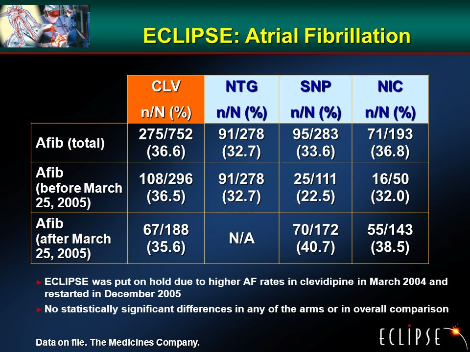 ECLIPSE: Atrial Fibrillation CLV n/N (%) NTG SNP NIC Afib (total) 275/752 (36.6) 91/278 (32.7) 95/283 (33.6) 71/193 (36.8) Afib (before March 25, 2005) 108/296 (36.5) 91/278 (32.7) 25/111 (22.5) 16/50 (32.0) Afib (after March 25, 2005) 67/188 (35.6) N/A 70/172 (40.7) 55/143 (38.5) ECLIPSE was put on hold due to higher AF rates in clevidipine in March 2004 and restarted in December 2005 No statistically significant differences in any of the arms or in overall comparison Data on file.