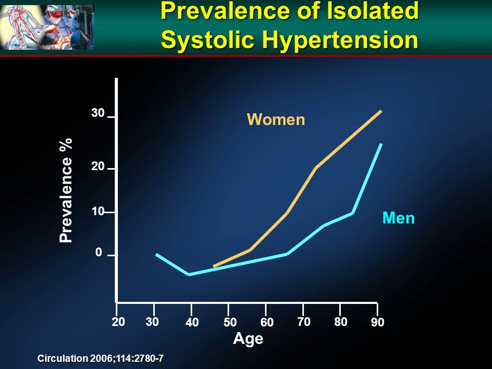 Age Prevalence % Women Men Prevalence of Isolated Systolic Hypertension Circulation 2006;114:2780-7