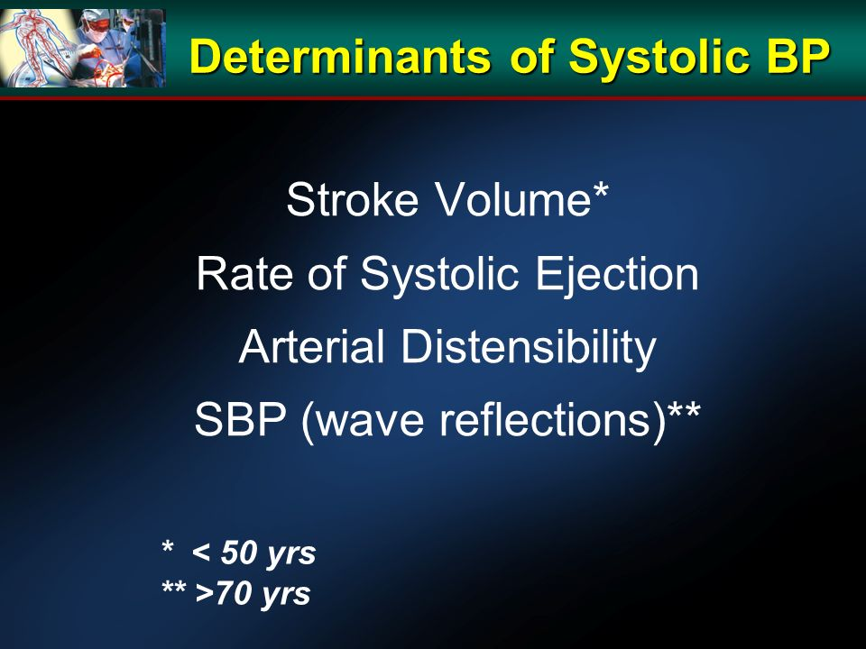 Determinants of Systolic BP Stroke Volume* Rate of Systolic Ejection Arterial Distensibility SBP (wave reflections)** * < 50 yrs ** >70 yrs