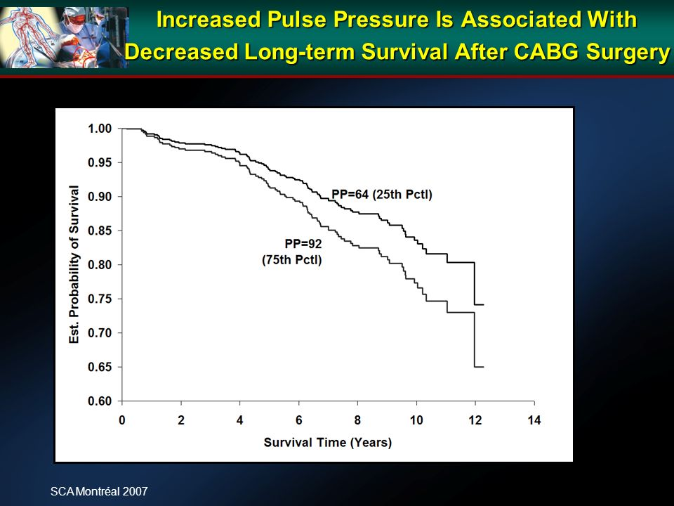 Increased Pulse Pressure Is Associated With Decreased Long-term Survival After CABG Surgery SCA Montréal 2007