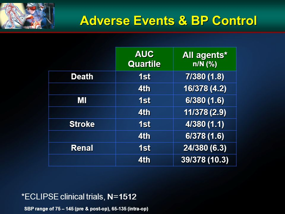 Adverse Events & BP Control AUC Quartile All agents* n/N (%) Death1st 7/380 (1.8) 4th 16/378 (4.2) MI1st 6/380 (1.6) 4th 11/378 (2.9) Stroke1st 4/380 (1.1) 4th 6/378 (1.6) Renal1st 24/380 (6.3) 4th 39/378 (10.3) *ECLIPSE clinical trials, N=1512 SBP range of 75 – 145 (pre & post-op), (intra-op)