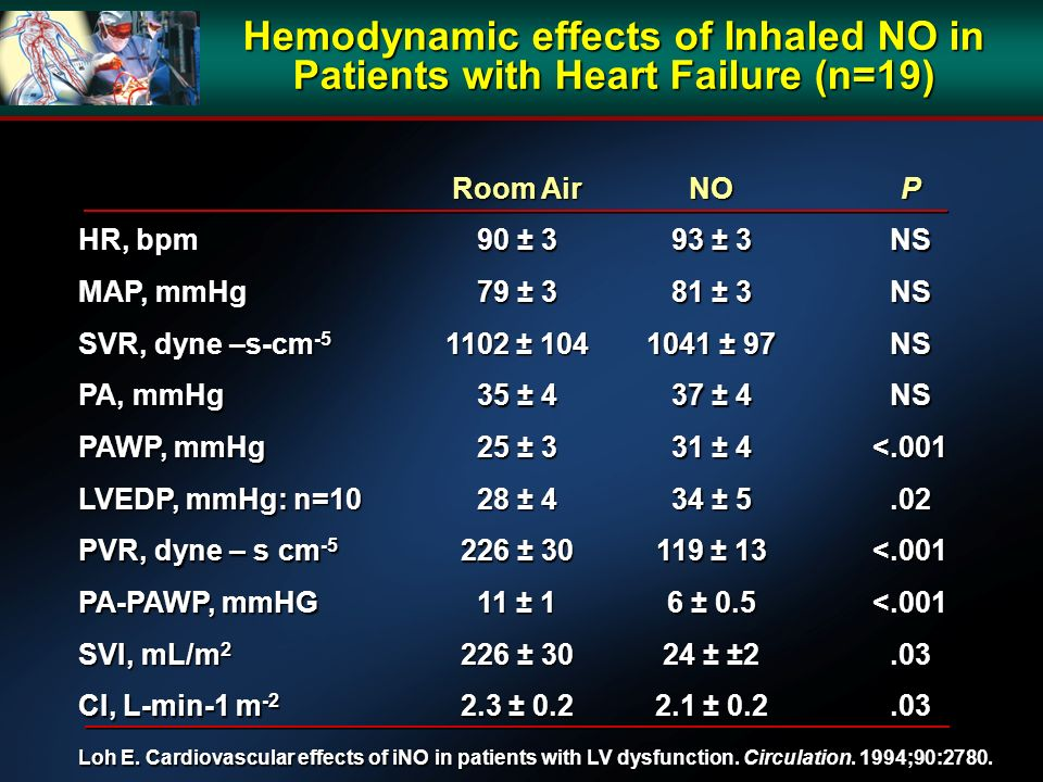 Hemodynamic effects of Inhaled NO in Patients with Heart Failure (n=19) Room Air NOP HR, bpm 90 ± 3 93 ± 3 NS MAP, mmHg 79 ± 3 81 ± 3 NS SVR, dyne –s-cm ± ± 97 NS PA, mmHg 35 ± 4 37 ± 4 NS PAWP, mmHg 25 ± 3 31 ± 4 <.001 LVEDP, mmHg: n=10 28 ± 4 34 ± 5.02 PVR, dyne – s cm ± ± 13 <.001 PA-PAWP, mmHG 11 ± 1 6 ± 0.5 <.001 SVI, mL/m ± ± ±2.03 CI, L-min-1 m ± ± Loh E.