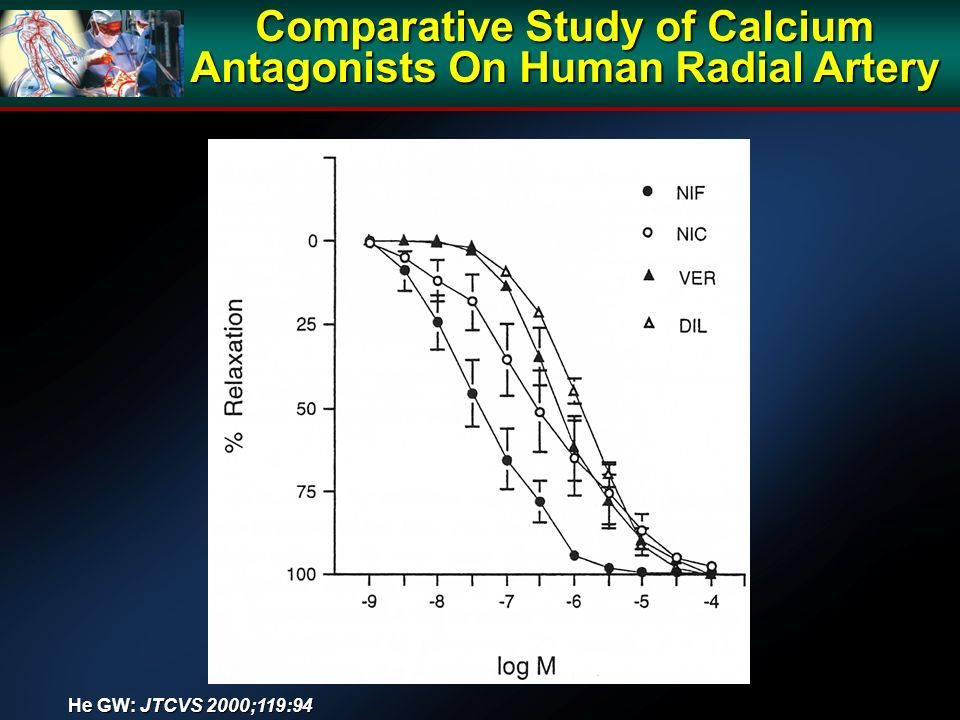 Comparative Study of Calcium Antagonists On Human Radial Artery He GW: JTCVS 2000;119:94