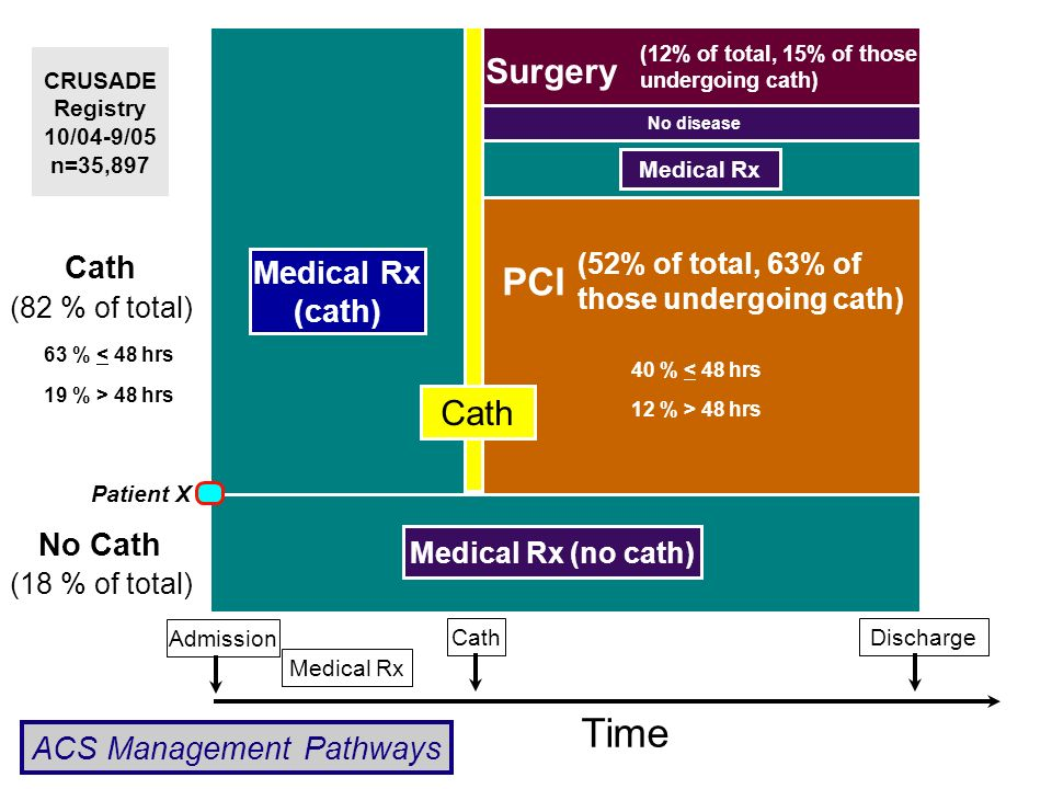 Medical Rx (cath) Time AdmissionCathDischarge No Cath Cath PCI Surgery Medical Rx (no cath) Medical Rx No disease (82 % of total) (18 % of total) (52% of total, 63% of those undergoing cath) 40 % < 48 hrs 12 % > 48 hrs (12% of total, 15% of those undergoing cath) 63 % < 48 hrs 19 % > 48 hrs CRUSADE Registry 10/04-9/05 n=35,897 Patient X ACS Management Pathways Cath Medical Rx