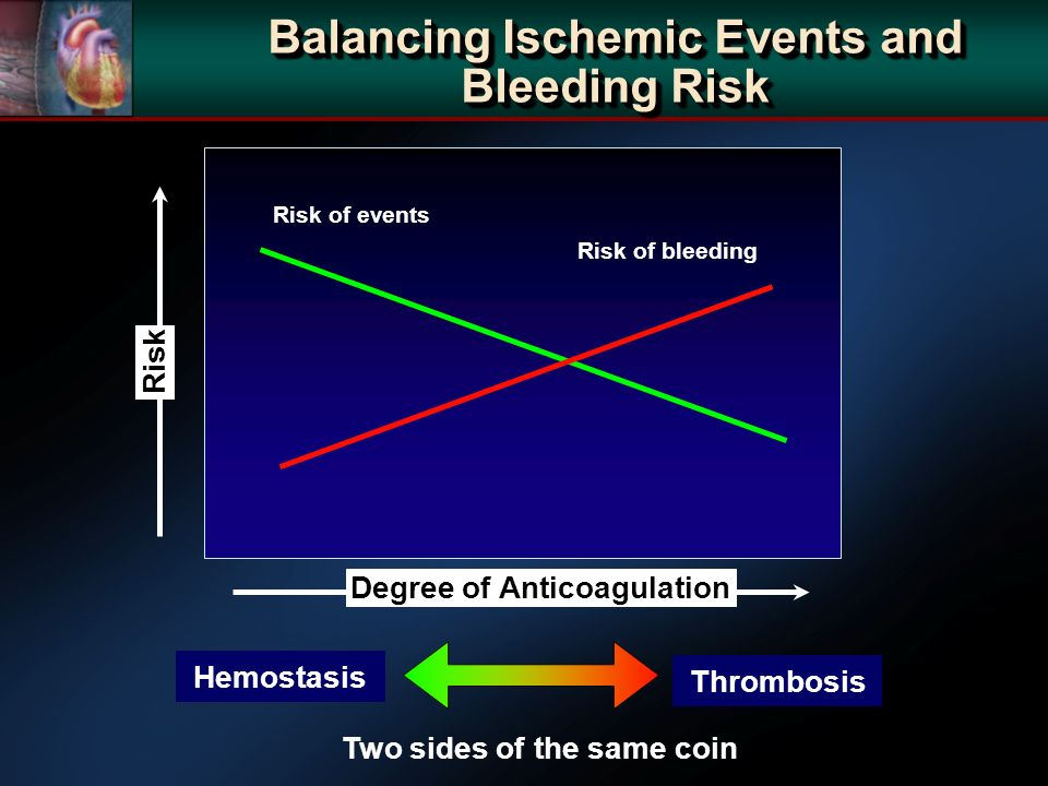 Risk of events Risk of bleeding Thrombosis Hemostasis Two sides of the same coin Degree of Anticoagulation Risk Balancing Ischemic Events and Bleeding Risk