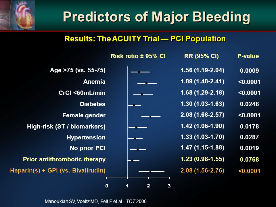 P-valueRR (95% CI)Risk ratio ± 95% CI Predictors of Major Bleeding Age >75 (vs.