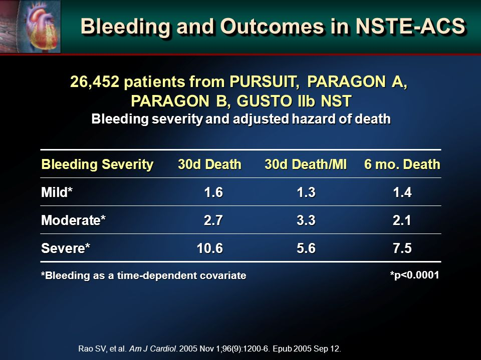 26,452 patients from PURSUIT, PARAGON A, PARAGON B, GUSTO IIb NST Bleeding severity and adjusted hazard of death *p< Bleeding and Outcomes in NSTE-ACS Bleeding Severity30d Death30d Death/MI6 mo.