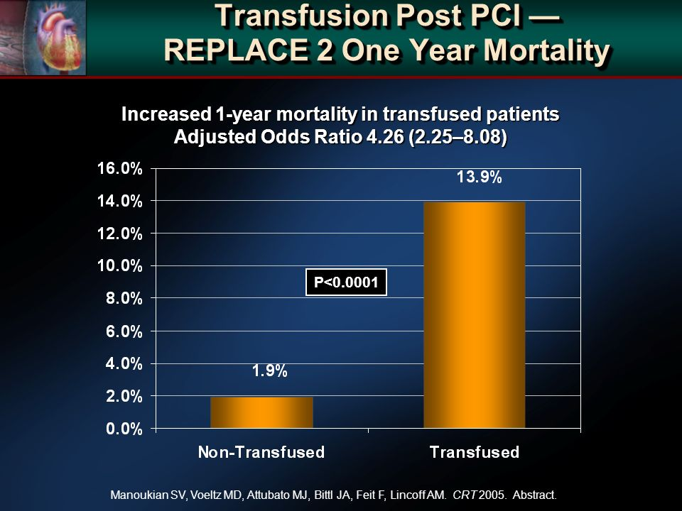 Increased 1-year mortality in transfused patients Adjusted Odds Ratio 4.26 (2.25–8.08) Transfusion Post PCI REPLACE 2 One Year Mortality P< Manoukian SV, Voeltz MD, Attubato MJ, Bittl JA, Feit F, Lincoff AM.