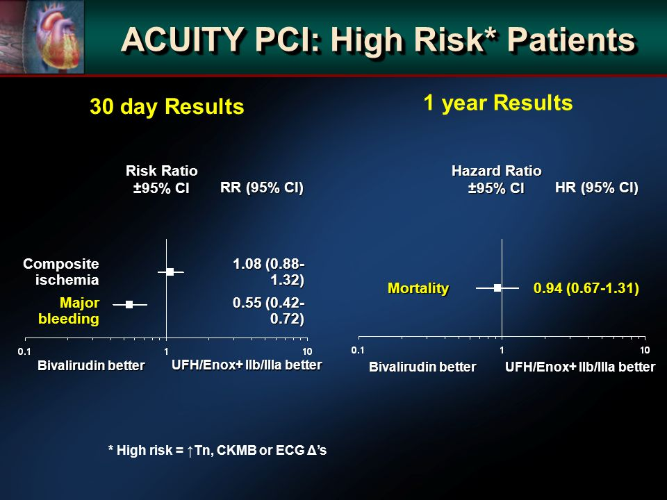 ACUITY PCI: High Risk* Patients Risk Ratio ±95% CI RR (95% CI) Hazard Ratio ±95% CI HR (95% CI) UFH/Enox+ IIb/IIIa better * High risk = Tn, CKMB or ECG Δs Bivalirudin better 30 day Results 1 year Results Composite ischemia 1.08 ( ) Major bleeding 0.55 ( ) Mortality 0.94 ( ) UFH/Enox+ IIb/IIIa better