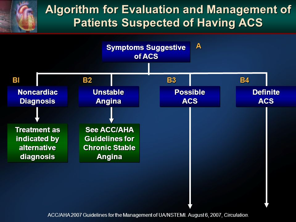 Algorithm for Evaluation and Management of Patients Suspected of Having ACS ACC/AHA 2007 Guidelines for the Management of UA/NSTEMI.
