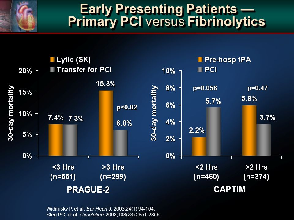 Early Presenting Patients Primary PCI versus Fibrinolytics p=0.058p=0.47 CAPTIM p<0.02 PRAGUE-2 Widimsky P, et al.