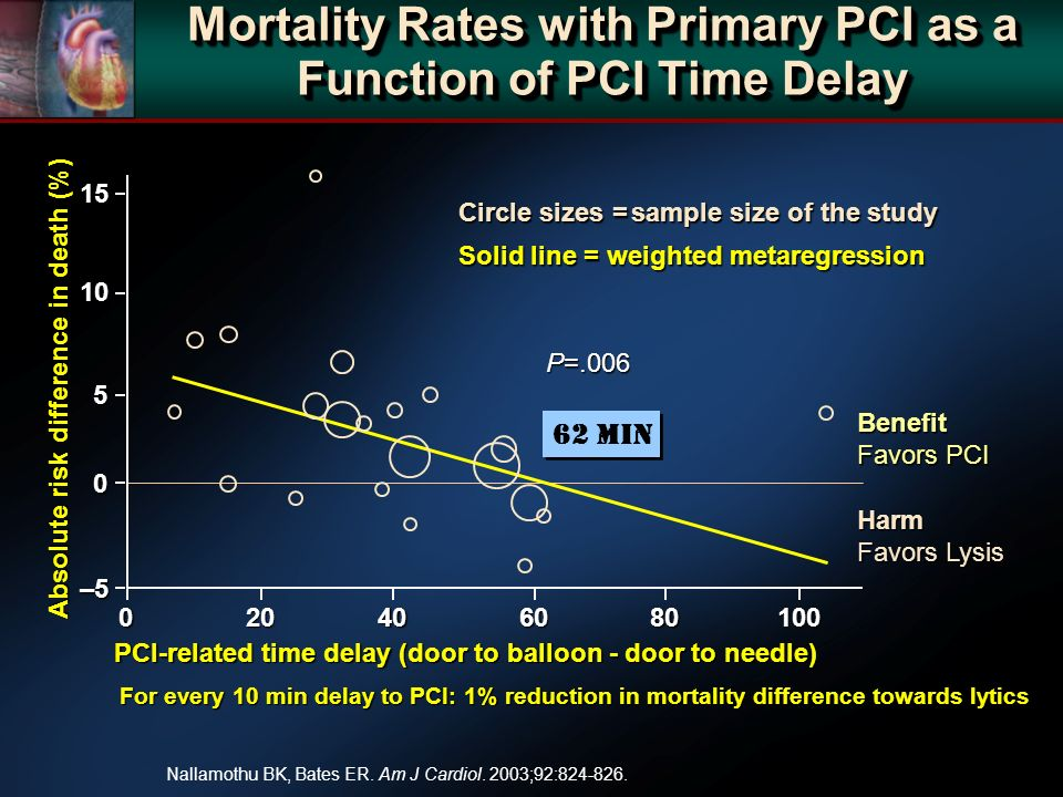 Mortality Rates with Primary PCI as a Function of PCI Time Delay P=.006 Circle sizes =sample size of the study Solid line = weighted metaregression Nallamothu BK, Bates ER.