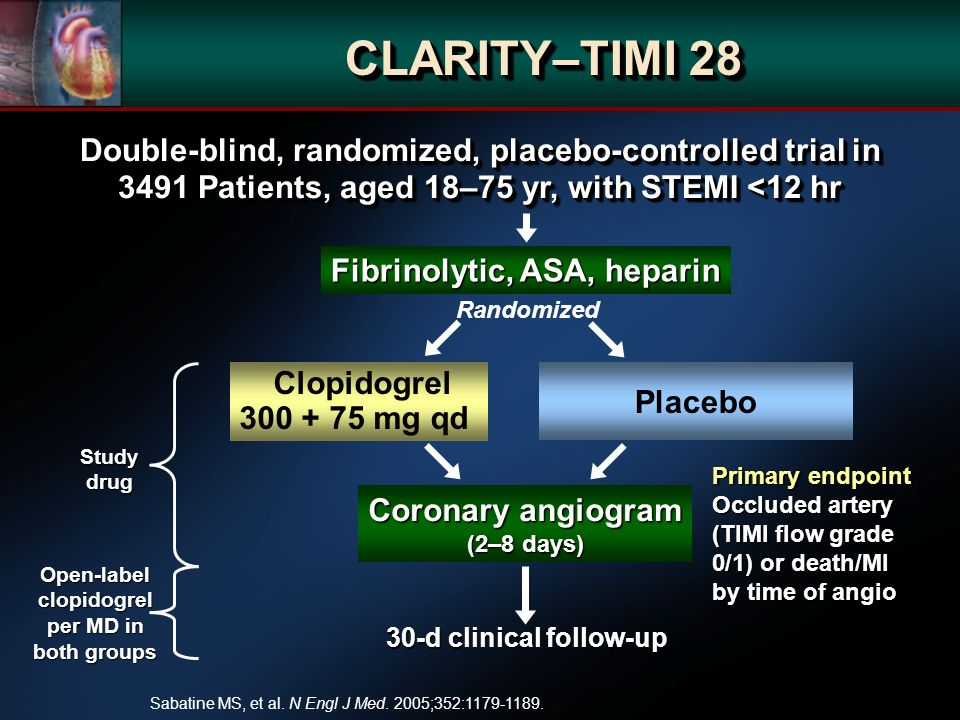 CLARITY–TIMI 28 Double-blind, randomized, placebo-controlled trial in 3491 Patients, aged 18–75 yr, with STEMI <12 hr Fibrinolytic, ASA, heparin Clopidogrel mg qd Coronary angiogram (2–8 days) Primary endpoint Occluded artery (TIMI flow grade 0/1) or death/MI by time of angio Randomized Placebo Studydrug 30-d clinical follow-up Open-labelclopidogrel per MD in both groups Sabatine MS, et al.
