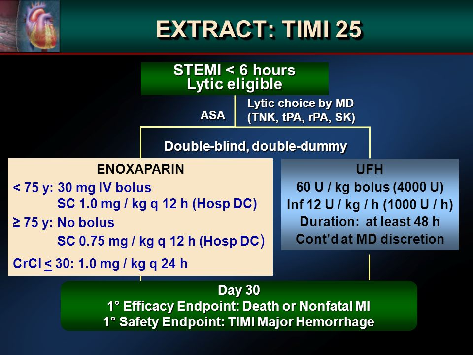STEMI < 6 hours Lytic eligible Lytic choice by MD (TNK, tPA, rPA, SK) ENOXAPARIN < 75 y: 30 mg IV bolus SC 1.0 mg / kg q 12 h (Hosp DC) 75 y: No bolus SC 0.75 mg / kg q 12 h (Hosp DC ) CrCl < 30: 1.0 mg / kg q 24 h Double-blind, double-dummy ASA Day 30 1° Efficacy Endpoint: Death or Nonfatal MI 1° Safety Endpoint: TIMI Major Hemorrhage EXTRACT: TIMI 25 UFH 60 U / kg bolus (4000 U) Inf 12 U / kg / h (1000 U / h) Duration: at least 48 h Contd at MD discretion