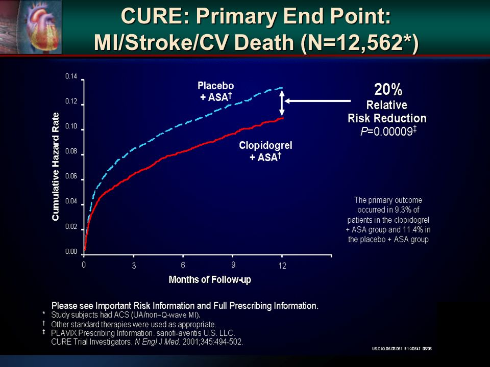 CURE: Primary End Point: MI/Stroke/CV Death (N=12,562*)