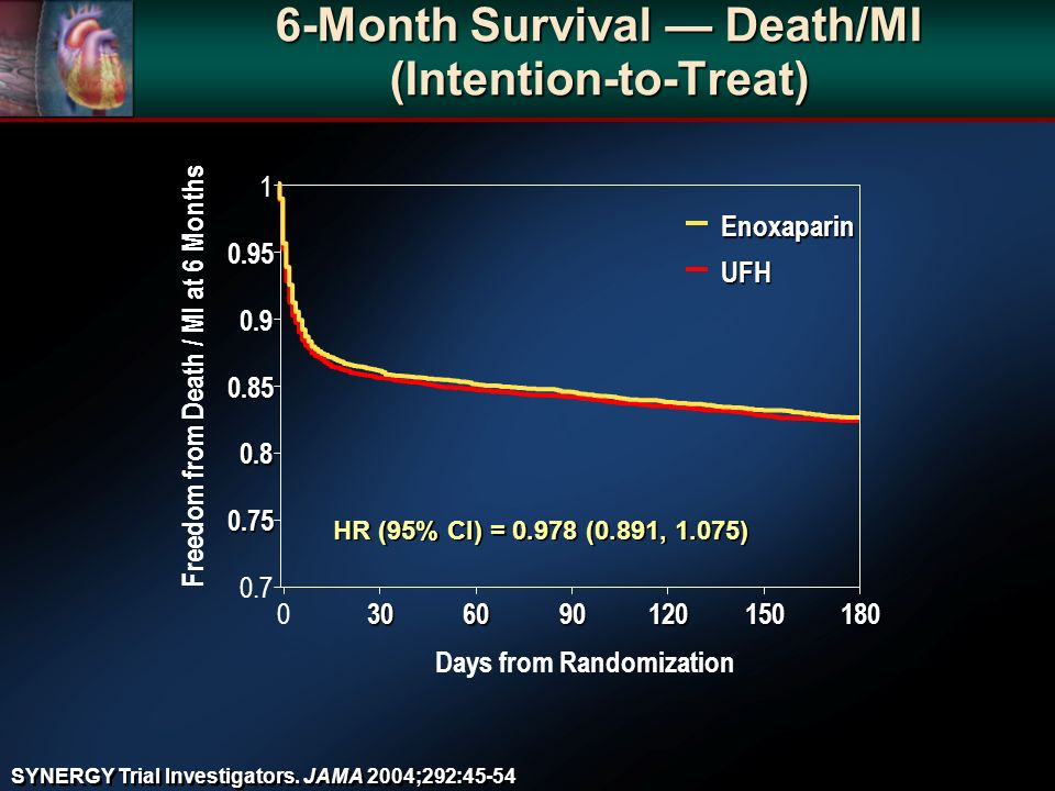 6-Month Survival Death/MI (Intention-to-Treat) HR (95% CI) = (0.891, 1.075) Freedom from Death / MI at 6 Months Days from Randomization UFH Enoxaparin SYNERGY Trial Investigators.