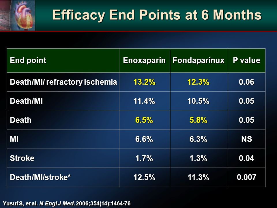 Efficacy End Points at 6 Months End point EnoxaparinFondaparinux P value Death/MI/ refractory ischemia 13.2%12.3%0.06 Death/MI11.4%10.5%0.05 Death6.5%5.8%0.05 MI6.6%6.3%NS Stroke1.7%1.3%0.04 Death/MI/stroke*12.5%11.3%0.007 Yusuf S, et al.
